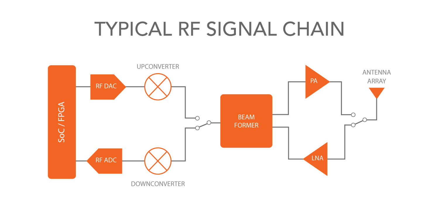 Typical 5G RF Signal Chain