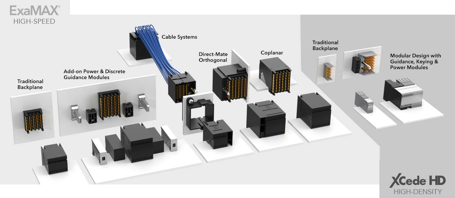 High-Speed Backplane Product Lineup