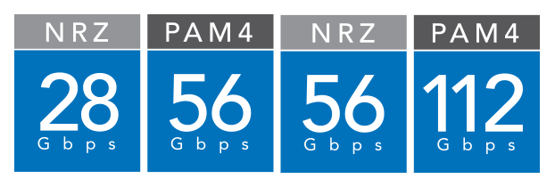 28 – 56 Gbps NRZ and beyond