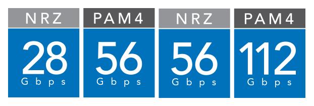 28 - 56 Gbps NRZ और उससे अधिक