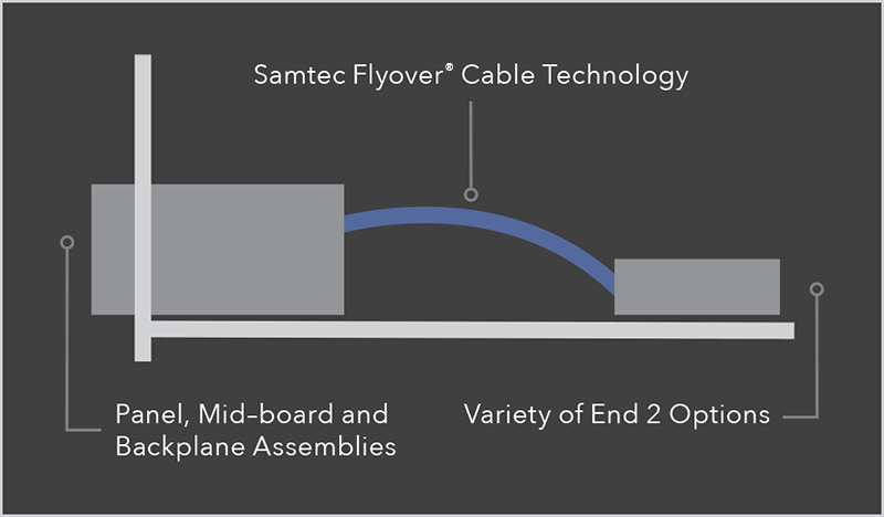 Flyover® Cable Technology