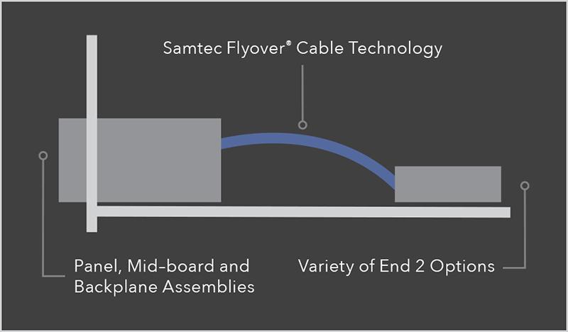Flyover® केबल तकनीक