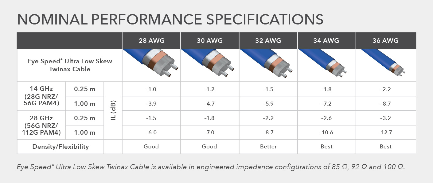 Flyover® performance specs