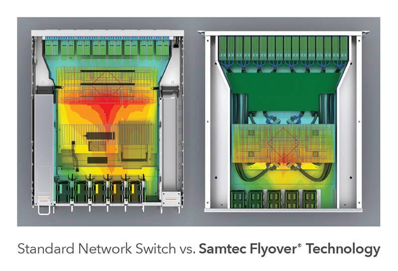 मानक नेटवर्क स्विच बनाम Samtec फ़्लाईओवर तकनीक