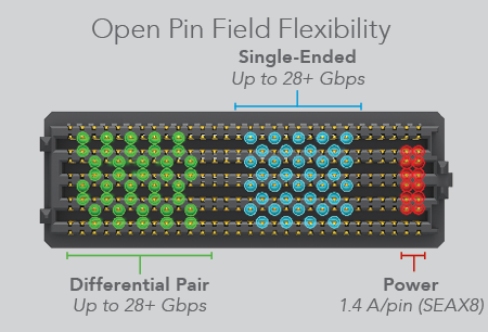 open-pin-field Flexibility