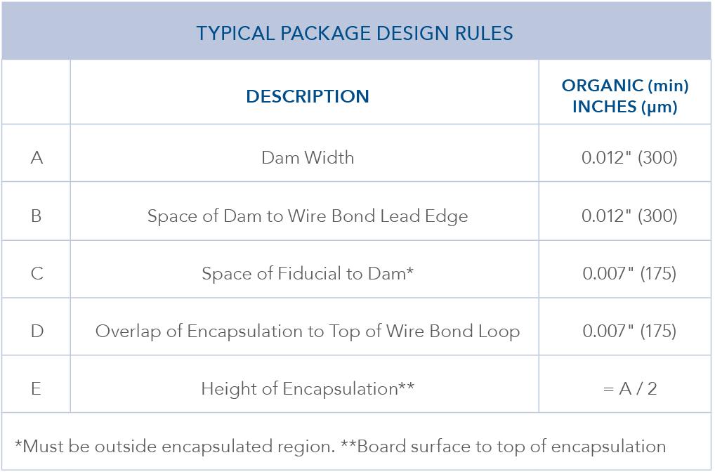 標準パッケージ設計ルール