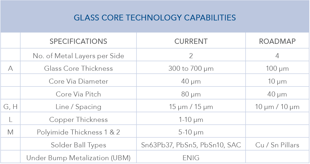 GLASS CORE TECHNOLOGY CAPABILITIES