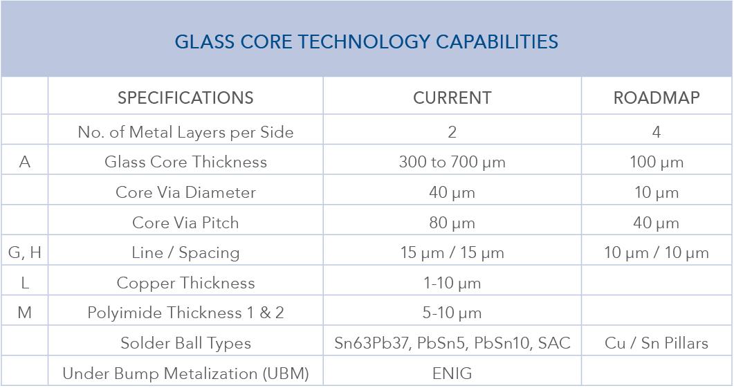 玻璃芯技术能力
