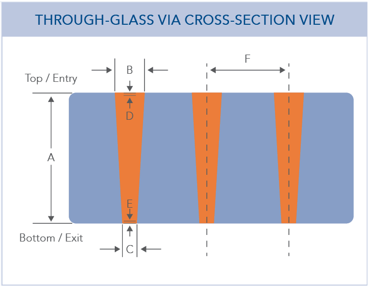 मानक टीजीवी डिजाइन दिशा-निर्देश