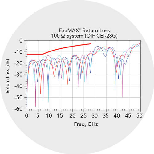 Targeted performance for return loss compliance in 85 Ω & 100 Ω systems