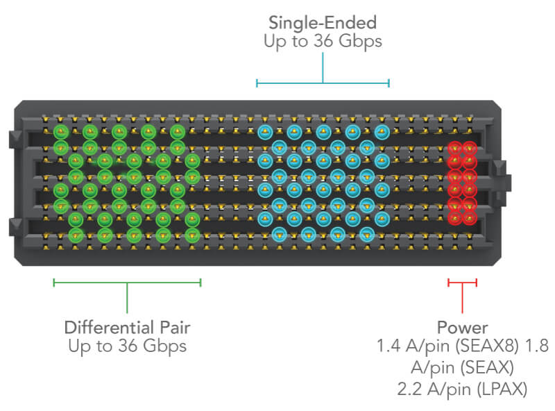 Searay™ Open-Pin-Field Arrays