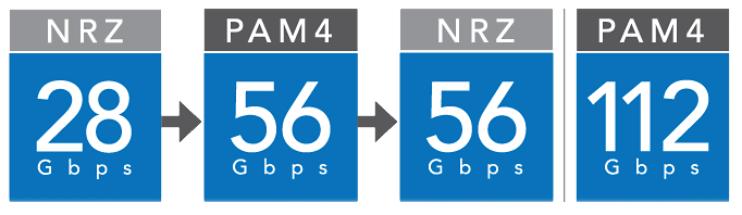 system optimization gbps
